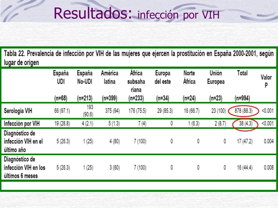 Resultados: VIH Análisis ajustado de infección por VIH Mujeres españolas UDI Pareja VIH+64.7 (6-696)0.001 Años UDI1.3 (1.1-1.5)0.010 Mujeres españolas no UDI Pareja UDI22.1 (1.9-260)0.014 Uso cocaína8.9 (0.7-112)0.092 Mujeres latinoamericanas Pareja UDI No responde 16 (1-252) 7.9 (0.8-76) 0.049 0.075 Agresión9.6 (1.1-87)0.044 Edad 1ª rel.