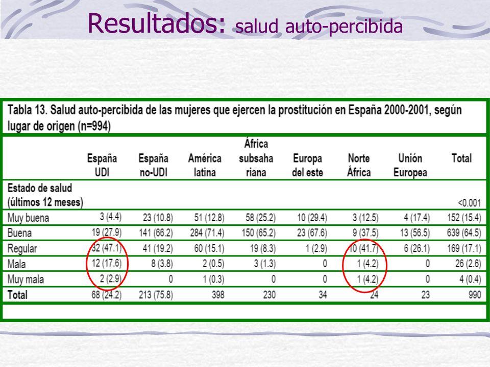 Resultados: salud auto-percibida Análisis ajustado de mala SAP Mujeres españolas UDI Violación4.5 (1.1-18)0.030 Clientes/día0.7 (0.5-0.97)0.028 Mujeres españolas no UDI Agresión No responde 2.4 (1.1-5.5) 12.8 (2.9-56.5) 0.031 0.001 Uso crack4.04 (1.33-12.3)0.014 Pareja UDI3 (1.04-8.6)0.041 Uso alcohol0.5 (0.2-0.96)0.037 Mujeres latinoamericanas Pareja VIH+7.5 (0.9-65)0.066 Uso drogas3.1 (1.4-6.8)0.006 Agresión2.1 (1.01-4.2)0.046 Uso alcohol1.8 (0.9-3.5)0.085 Edad abandono estudios 1.15 (1.1-1.2)0.001 Mujeres subsaharianas Agresión3.7 (1.2-11.6)0.022 Uso alcohol2.5 (0.8-7.8)0.100 Edad inicio prostitución 1.1 (0.99-1.2)0.056 Estudios (2ª+ vs 1ª-) 0.25 (0.09-0.7)0.011