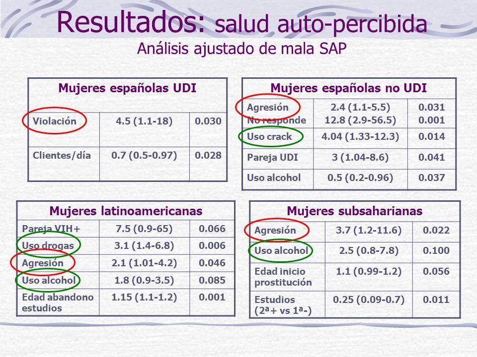 Conclusiones VIH Pese a los cambios ocurridos en la epidemia de VIH/SIDA en España, el consumo de drogas inyectadas sigue siendo el principal determinante de la infección por VIH en este grupo de mujeres, bien por consumo propio, bien a través de sus parejas UDI.