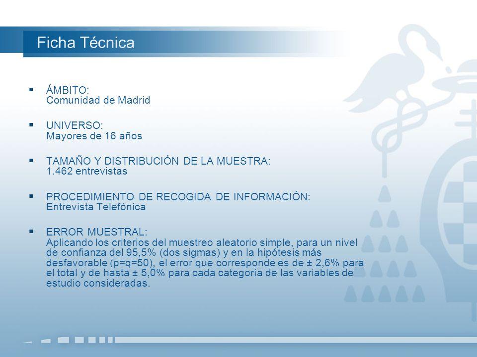 Ficha Técnica ÁMBITO: Comunidad de Madrid UNIVERSO: Mayores de 16 años TAMAÑO Y DISTRIBUCIÓN DE LA MUESTRA: 1.462 entrevistas PROCEDIMIENTO DE RECOGID