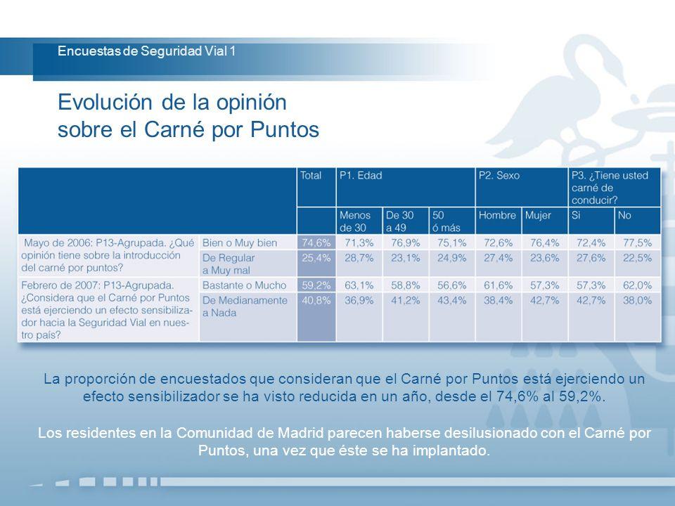 La proporción de encuestados que consideran que el Carné por Puntos está ejerciendo un efecto sensibilizador se ha visto reducida en un año, desde el