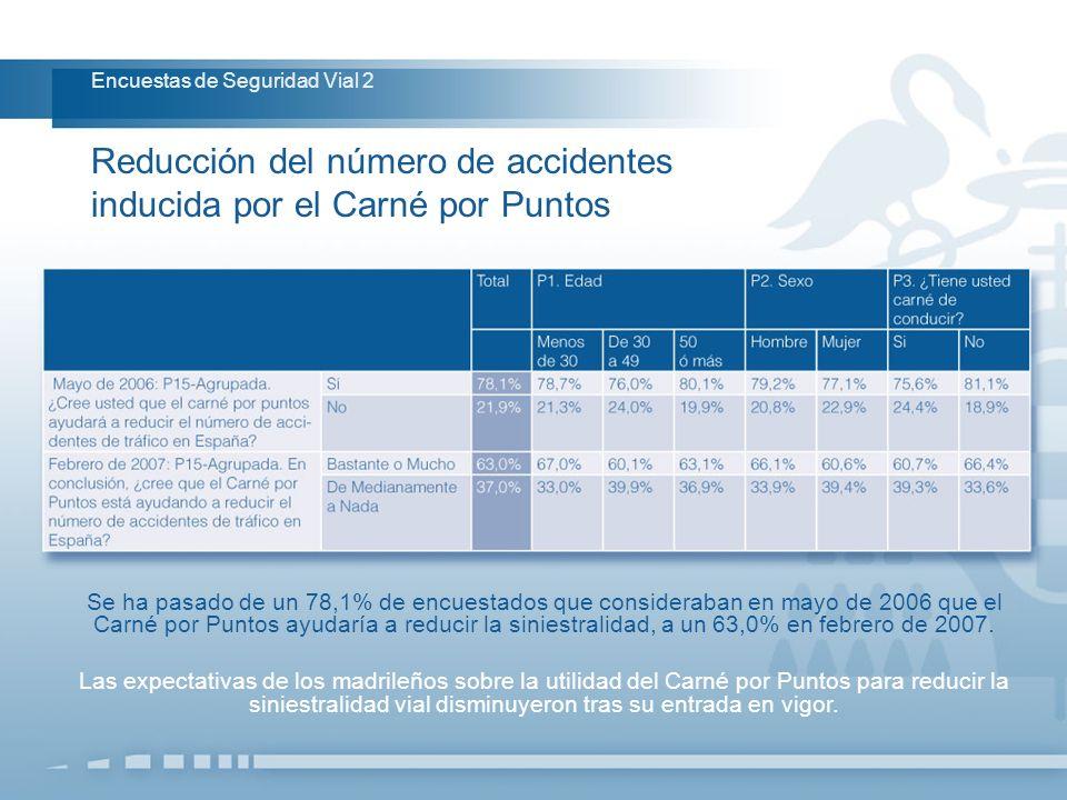 Se ha pasado de un 78,1% de encuestados que consideraban en mayo de 2006 que el Carné por Puntos ayudaría a reducir la siniestralidad, a un 63,0% en f