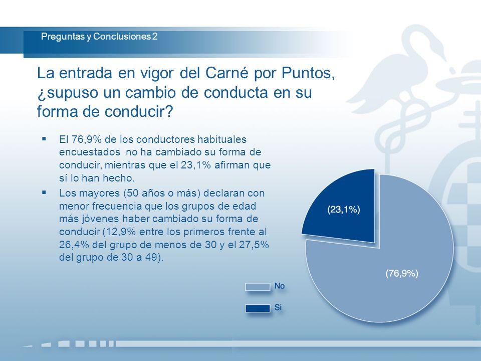 La entrada en vigor del Carné por Puntos, ¿supuso un cambio de conducta en su forma de conducir? Preguntas y Conclusiones 2 El 76,9% de los conductore