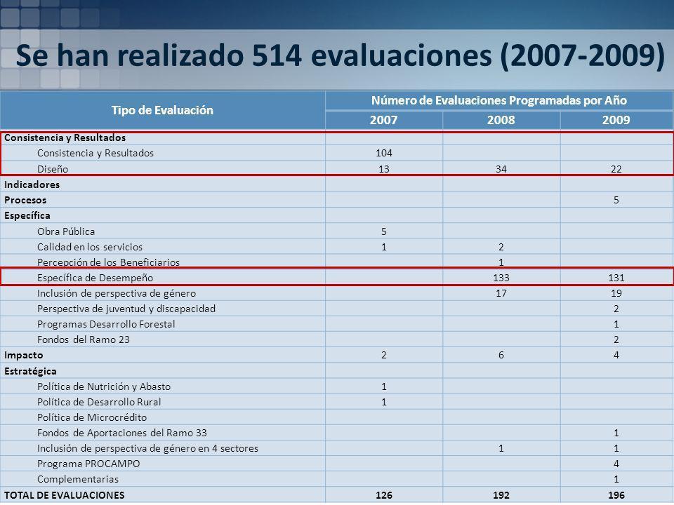 Se han realizado 514 evaluaciones (2007-2009) Tipo de Evaluación Número de Evaluaciones Programadas por Año 200720082009 Consistencia y Resultados 104 Diseño133422 Indicadores Procesos5 Específica Obra Pública5 Calidad en los servicios12 Percepción de los Beneficiarios1 Específica de Desempeño133131 Inclusión de perspectiva de género1719 Perspectiva de juventud y discapacidad2 Programas Desarrollo Forestal1 Fondos del Ramo 232 Impacto264 Estratégica Política de Nutrición y Abasto1 Política de Desarrollo Rural1 Política de Microcrédito Fondos de Aportaciones del Ramo 331 Inclusión de perspectiva de género en 4 sectores11 Programa PROCAMPO4 Complementarias1 TOTAL DE EVALUACIONES126192196
