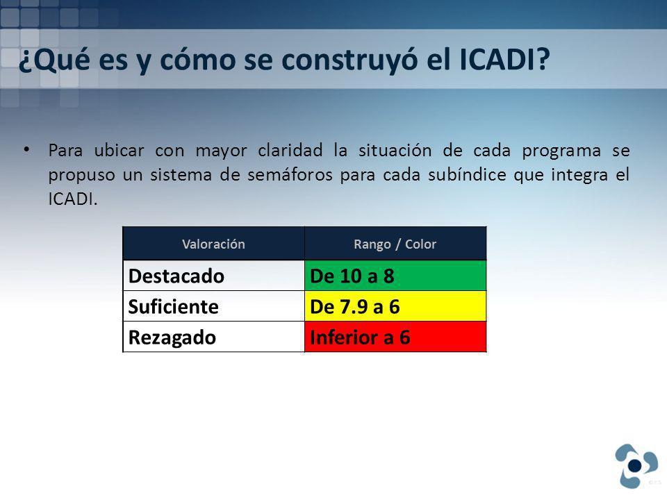 ¿Qué es y cómo se construyó el ICADI.