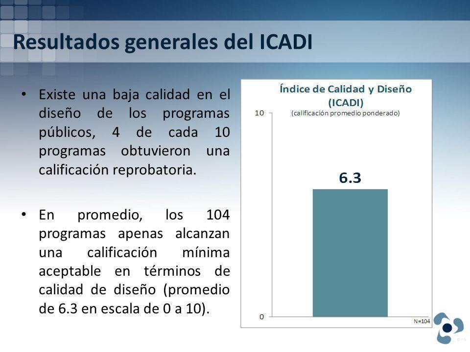 Resultados generales del ICADI Existe una baja calidad en el diseño de los programas públicos, 4 de cada 10 programas obtuvieron una calificación reprobatoria.