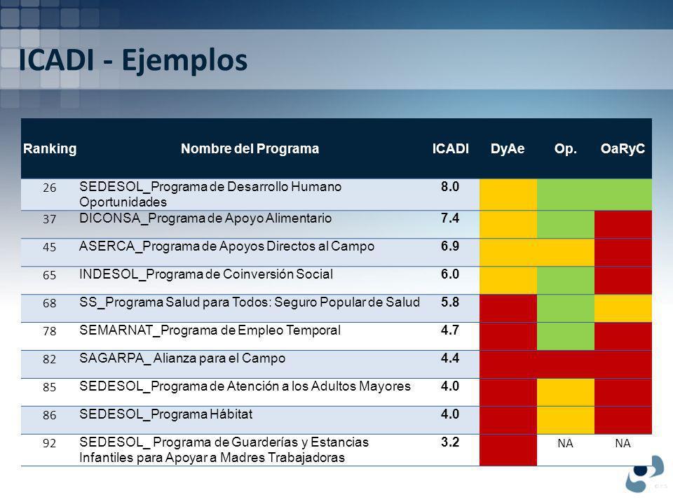 ICADI - Ejemplos RankingNombre del ProgramaICADIDyAeOp.OaRyC 26 SEDESOL_Programa de Desarrollo Humano Oportunidades 8.0 37 DICONSA_Programa de Apoyo Alimentario7.4 45 ASERCA_Programa de Apoyos Directos al Campo6.9 65 INDESOL_Programa de Coinversión Social6.0 68 SS_Programa Salud para Todos: Seguro Popular de Salud5.8 78 SEMARNAT_Programa de Empleo Temporal4.7 82 SAGARPA_ Alianza para el Campo4.4 85 SEDESOL_Programa de Atención a los Adultos Mayores4.0 86 SEDESOL_Programa Hábitat4.0 92 SEDESOL_ Programa de Guarderías y Estancias Infantiles para Apoyar a Madres Trabajadoras 3.2 NA