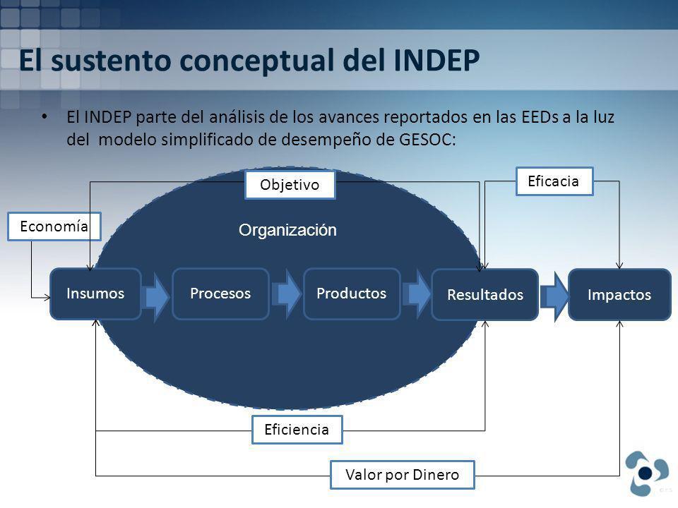 El sustento conceptual del INDEP El INDEP parte del análisis de los avances reportados en las EEDs a la luz del modelo simplificado de desempeño de GESOC: Organización InsumosProcesos ResultadosImpactos Eficacia Eficiencia Valor por Dinero Economía Productos Objetivo