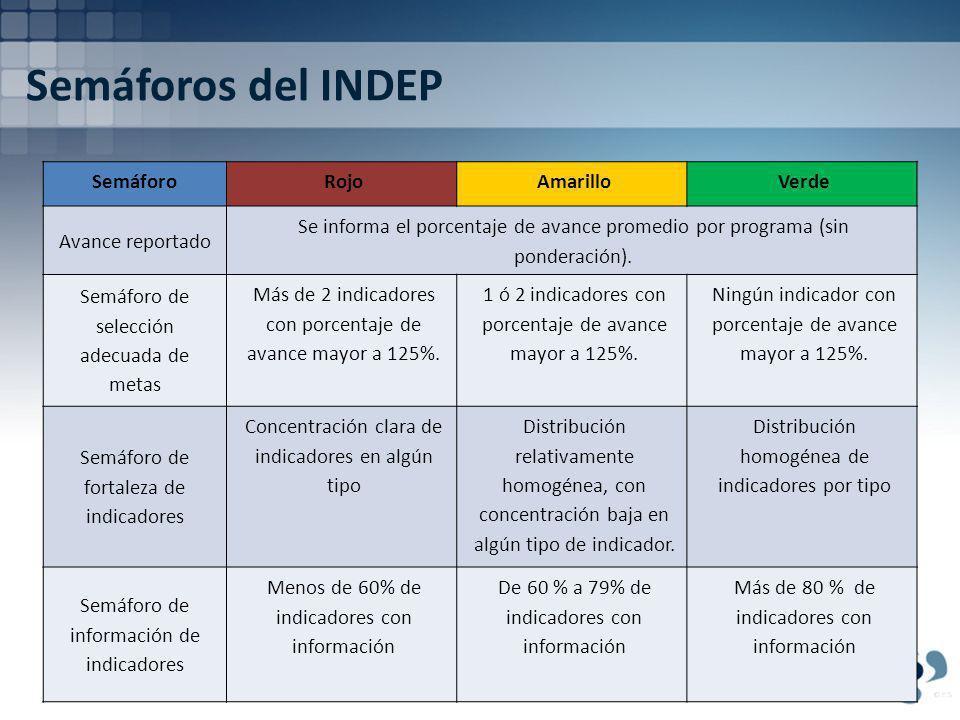 Semáforos del INDEP SemáforoRojoAmarilloVerde Avance reportado Se informa el porcentaje de avance promedio por programa (sin ponderación).