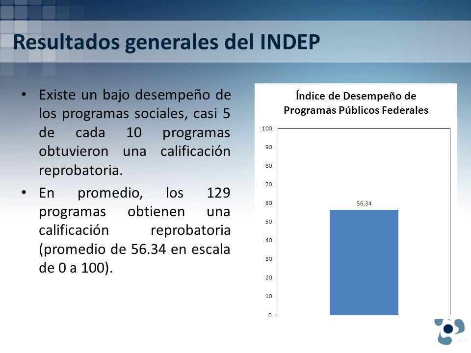 Resultados generales del INDEP Existe un bajo desempeño de los programas sociales, casi 5 de cada 10 programas obtuvieron una calificación reprobatoria.