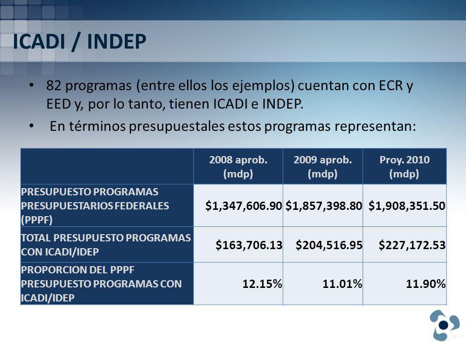 ICADI / INDEP 82 programas (entre ellos los ejemplos) cuentan con ECR y EED y, por lo tanto, tienen ICADI e INDEP.