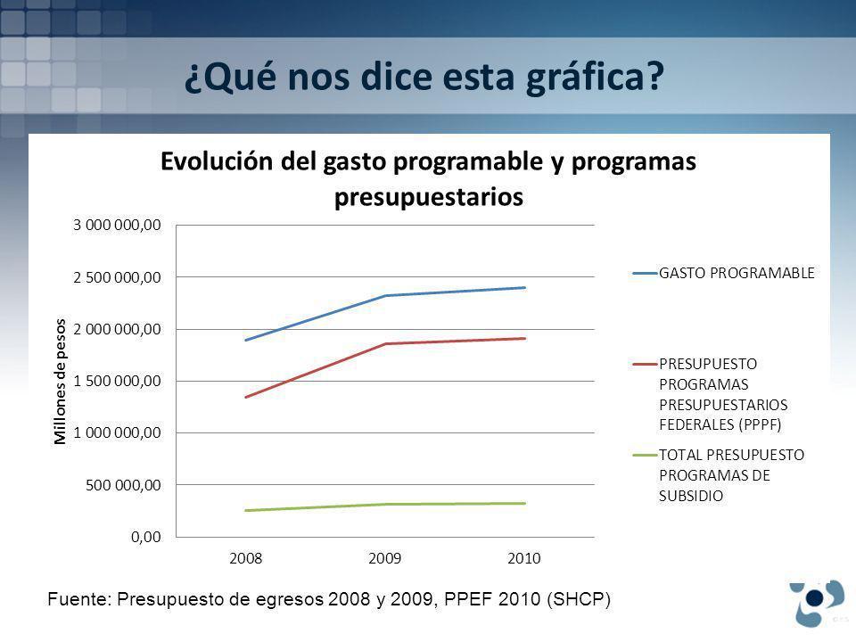 ¿Qué nos dice esta gráfica? Fuente: Presupuesto de egresos 2008 y 2009, PPEF 2010 (SHCP)
