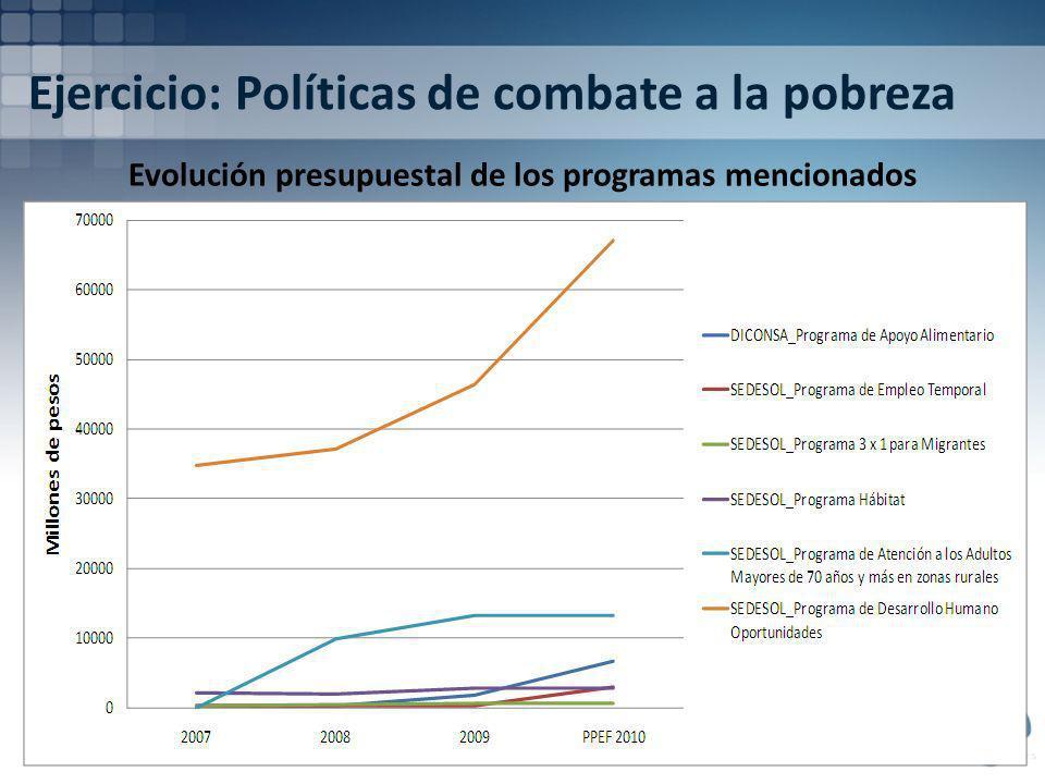 Ejercicio: Políticas de combate a la pobreza Evolución presupuestal de los programas mencionados