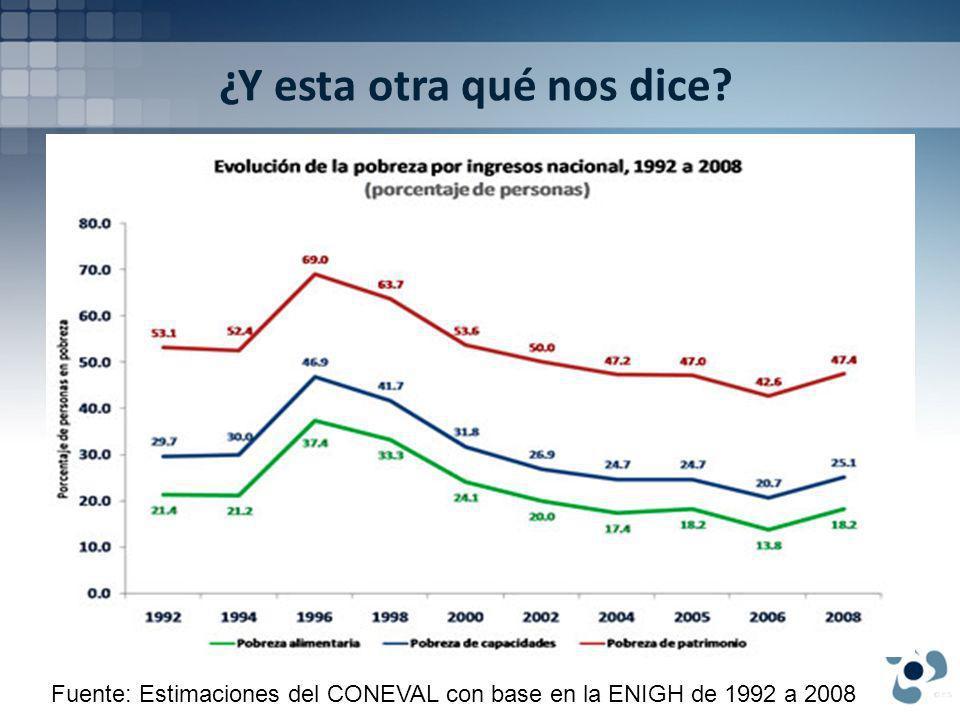 ¿Y esta otra qué nos dice Fuente: Estimaciones del CONEVAL con base en la ENIGH de 1992 a 2008