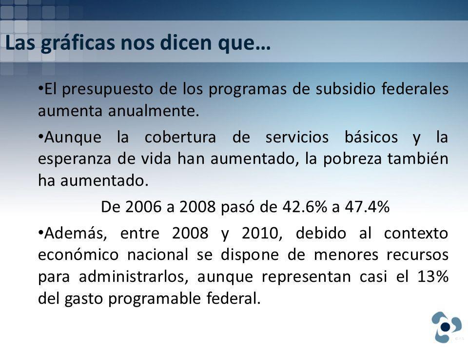 Las gráficas nos dicen que… El presupuesto de los programas de subsidio federales aumenta anualmente.