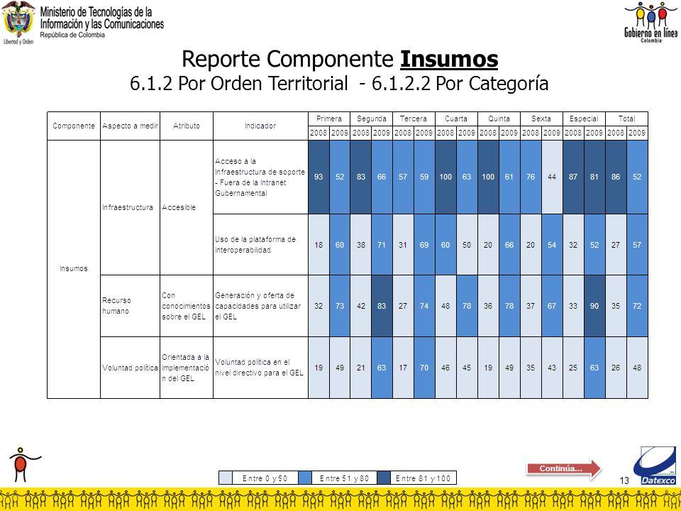13 Reporte Componente Insumos 6.1.2 Por Orden Territorial - 6.1.2.2 Por Categoría Continúa…