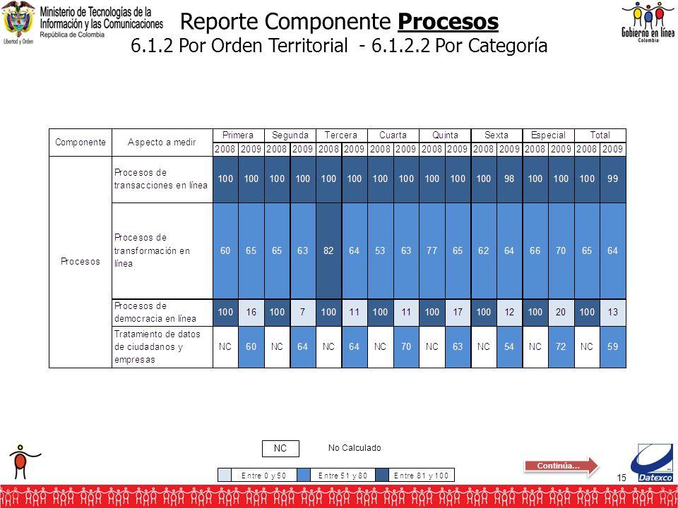 15 Reporte Componente Procesos 6.1.2 Por Orden Territorial - 6.1.2.2 Por Categoría No Calculado NC Continúa…