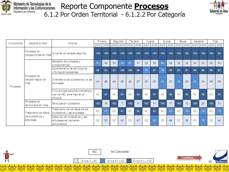 16 Reporte Componente Procesos 6.1.2 Por Orden Territorial - 6.1.2.2 Por Categoría No Calculado NC Continúa…