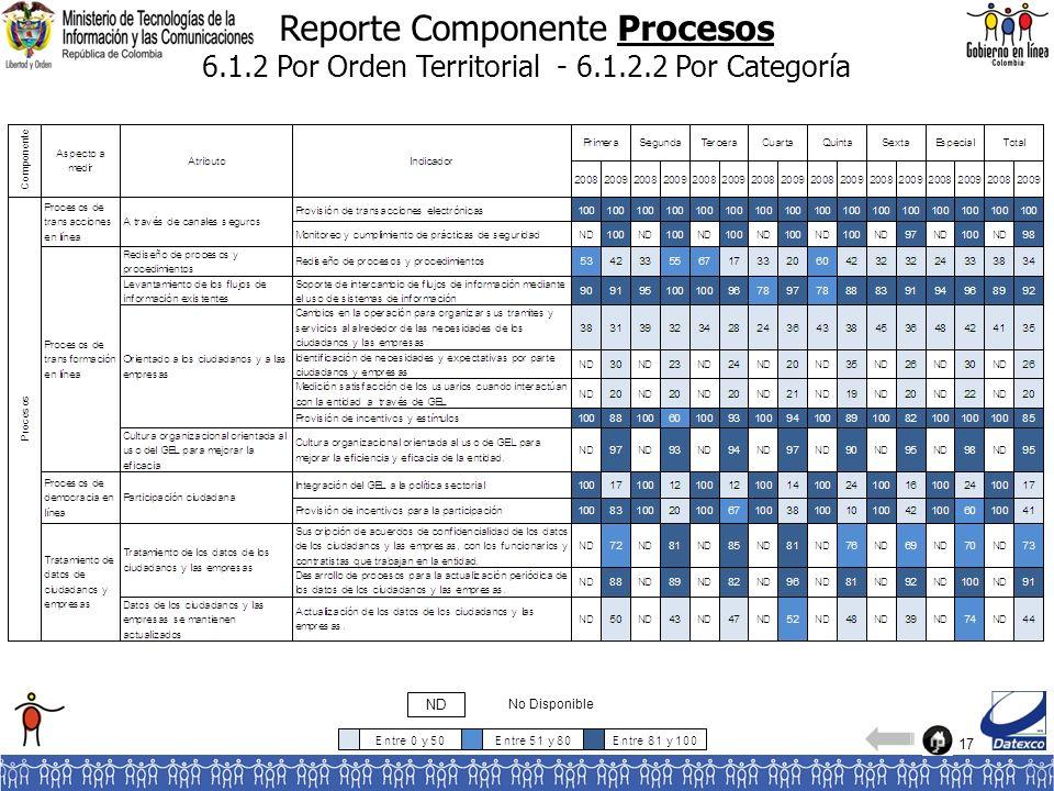 17 Reporte Componente Procesos 6.1.2 Por Orden Territorial - 6.1.2.2 Por Categoría No Disponible ND