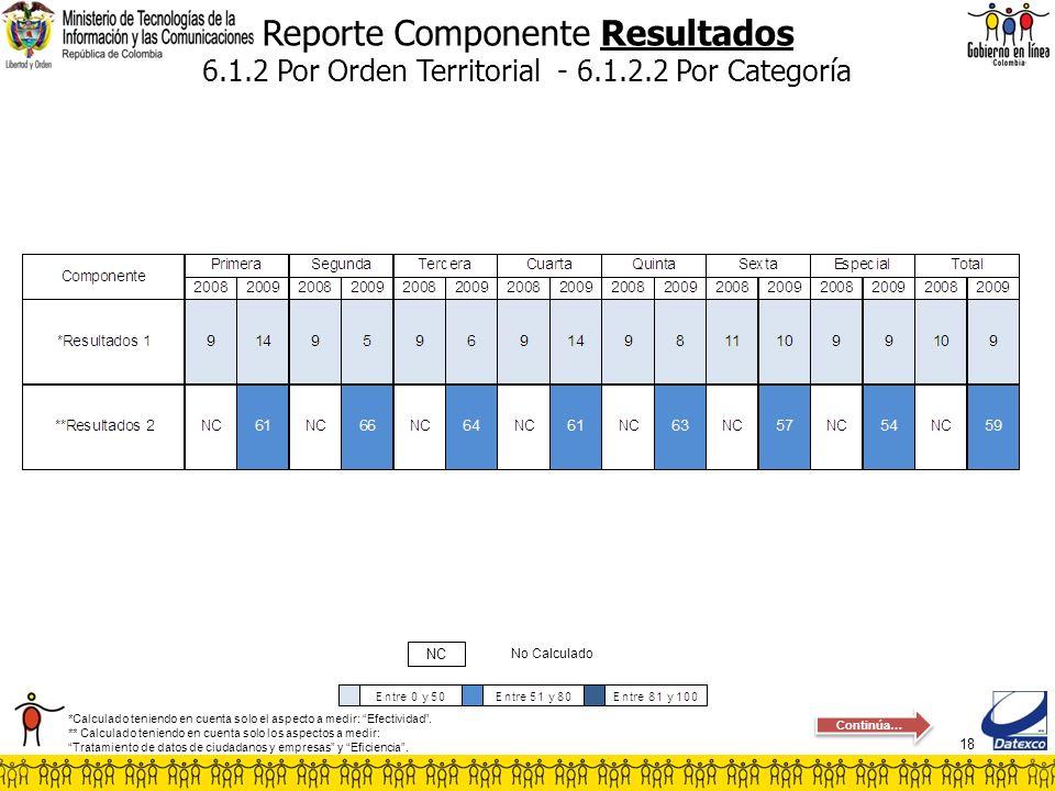 18 Reporte Componente Resultados 6.1.2 Por Orden Territorial - 6.1.2.2 Por Categoría No Calculado NC *Calculado teniendo en cuenta solo el aspecto a m