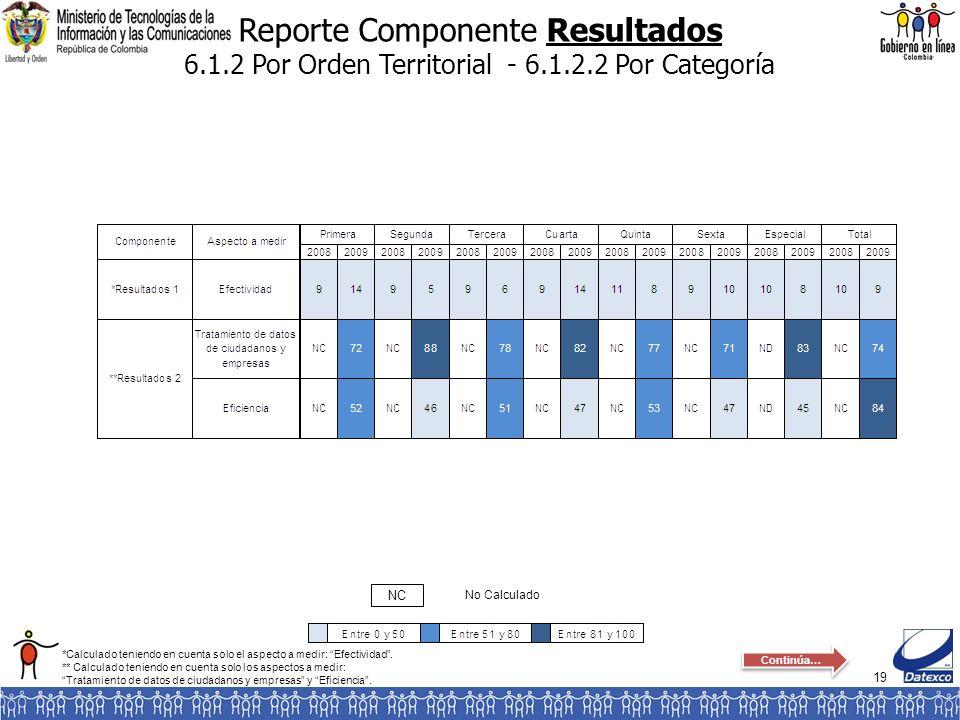 19 Reporte Componente Resultados 6.1.2 Por Orden Territorial - 6.1.2.2 Por Categoría No Calculado NC *Calculado teniendo en cuenta solo el aspecto a m