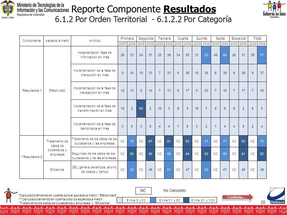 20 Reporte Componente Resultados 6.1.2 Por Orden Territorial - 6.1.2.2 Por Categoría No Calculado NC *Calculado teniendo en cuenta solo el aspecto a m