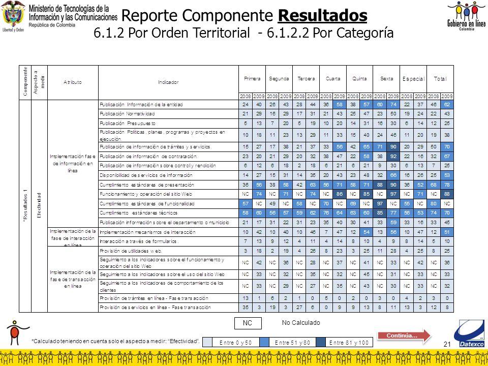 21 Reporte Componente Resultados 6.1.2 Por Orden Territorial - 6.1.2.2 Por Categoría No Calculado NC *Calculado teniendo en cuenta solo el aspecto a m