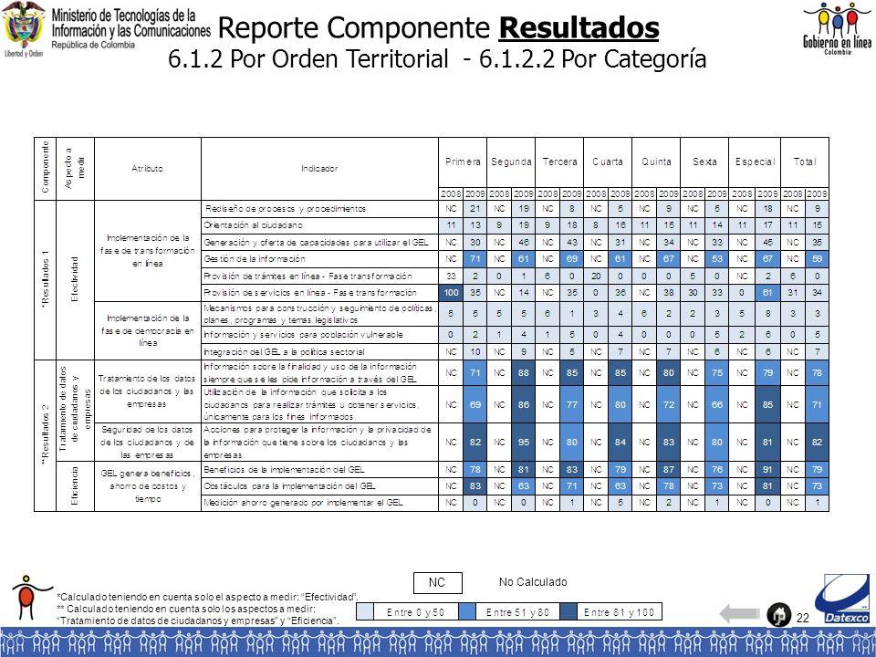 22 Reporte Componente Resultados 6.1.2 Por Orden Territorial - 6.1.2.2 Por Categoría No Calculado NC *Calculado teniendo en cuenta solo el aspecto a m