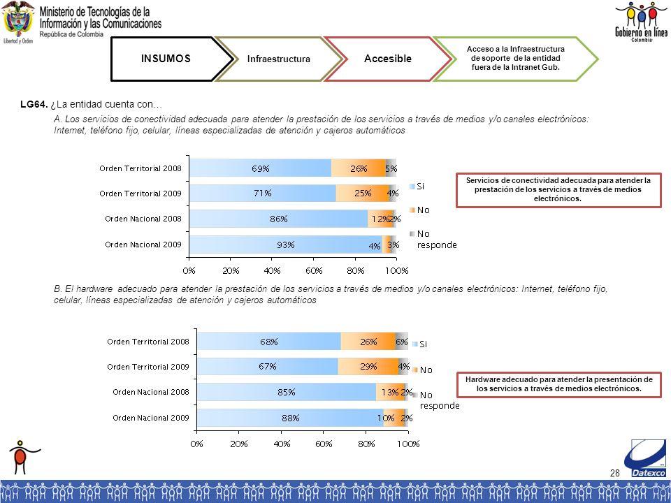 28 INSUMOS Infraestructura Accesible Acceso a la Infraestructura de soporte de la entidad fuera de la Intranet Gub. LG64. ¿La entidad cuenta con… Serv