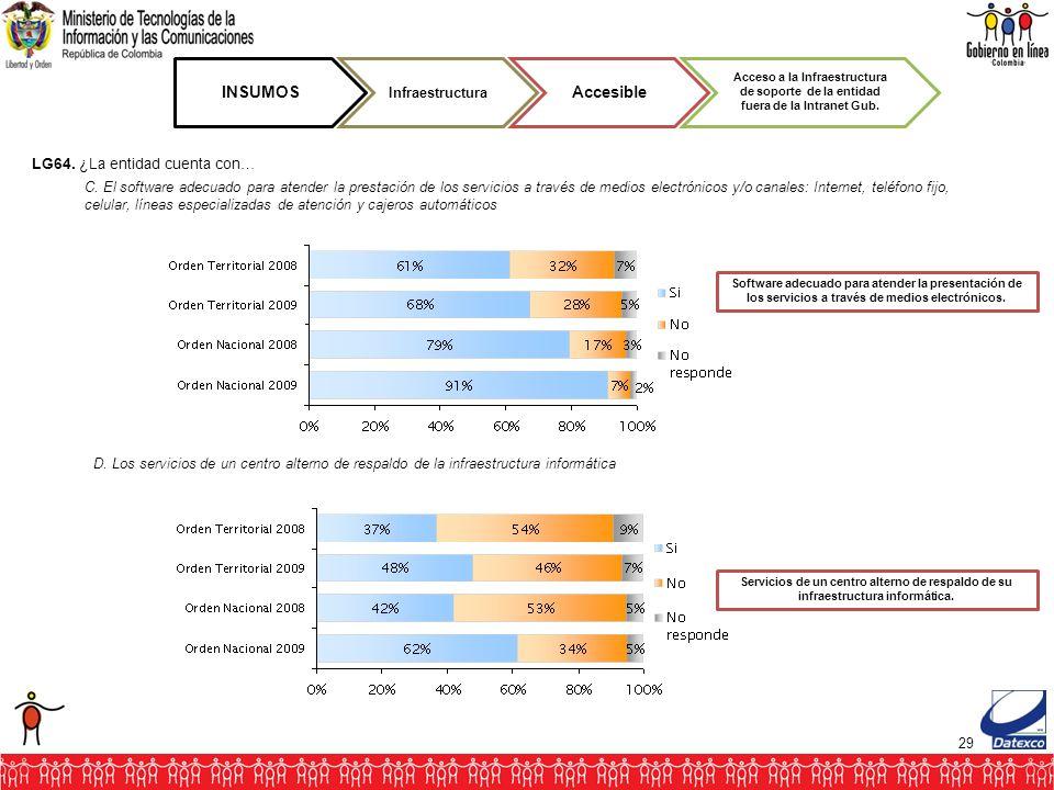 29 INSUMOS Infraestructura Accesible Acceso a la Infraestructura de soporte de la entidad fuera de la Intranet Gub. Software adecuado para atender la