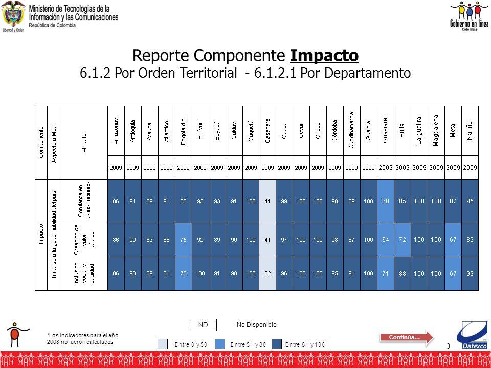 3 Reporte Componente Impacto 6.1.2 Por Orden Territorial - 6.1.2.1 Por Departamento No Disponible ND *Los indicadores para el año 2008 no fueron calcu