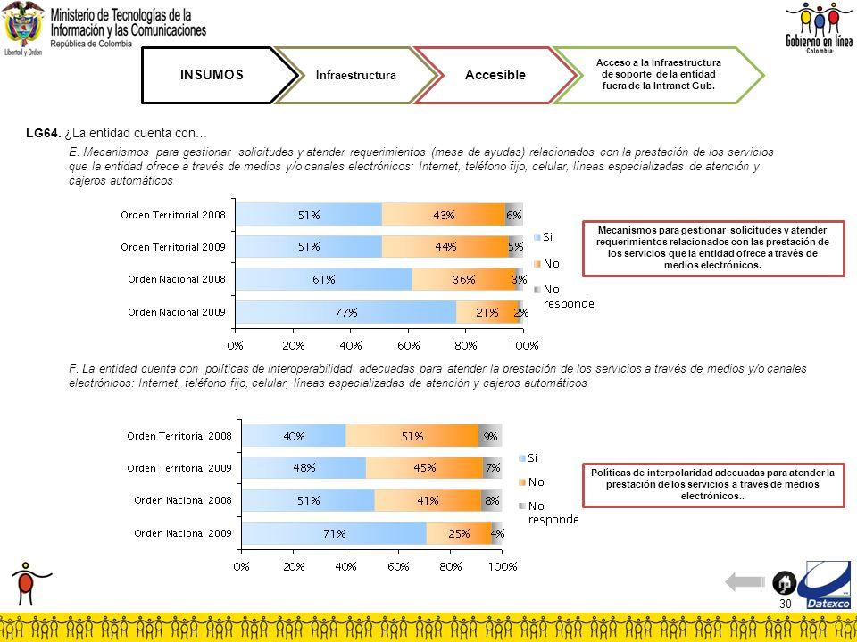 30 E. Mecanismos para gestionar solicitudes y atender requerimientos (mesa de ayudas) relacionados con la prestación de los servicios que la entidad o