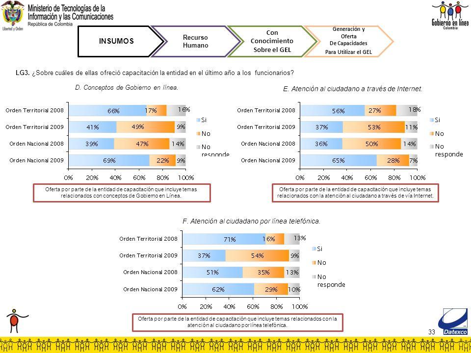 33 INSUMOS Recurso Humano Con Conocimiento Sobre el GEL Generación y Oferta De Capacidades Para Utilizar el GEL D. Conceptos de Gobierno en línea. F.