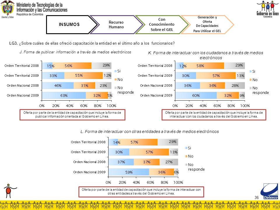 36 INSUMOS Recurso Humano Con Conocimiento Sobre el GEL Generación y Oferta De Capacidades Para Utilizar el GEL J. Forma de publicar información a tra
