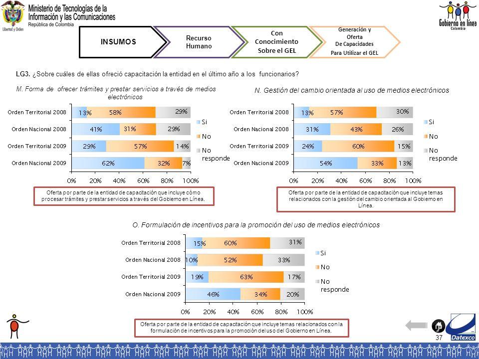 37 INSUMOS Recurso Humano Con Conocimiento Sobre el GEL Generación y Oferta De Capacidades Para Utilizar el GEL M. Forma de ofrecer trámites y prestar