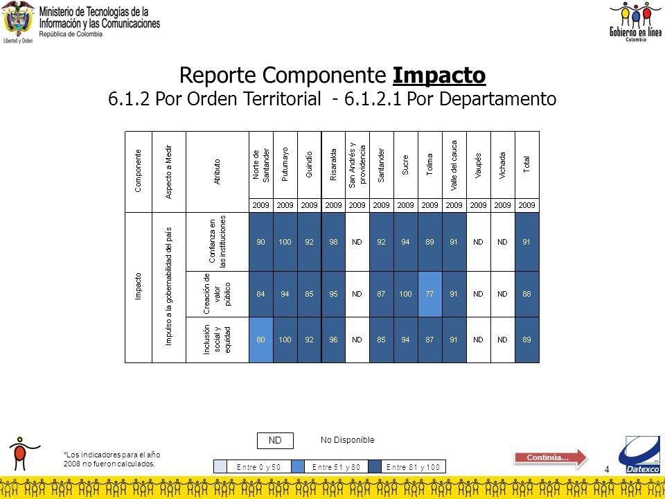 4 Reporte Componente Impacto 6.1.2 Por Orden Territorial - 6.1.2.1 Por Departamento No Disponible ND *Los indicadores para el año 2008 no fueron calcu