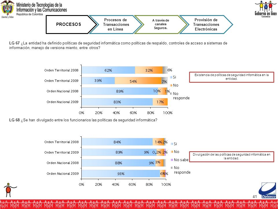 41 PROCESOS Procesos de Transacciones en Línea A través de canales Seguros. Provisión de Transacciones Electrónicas LG 67 ¿La entidad ha definido polí