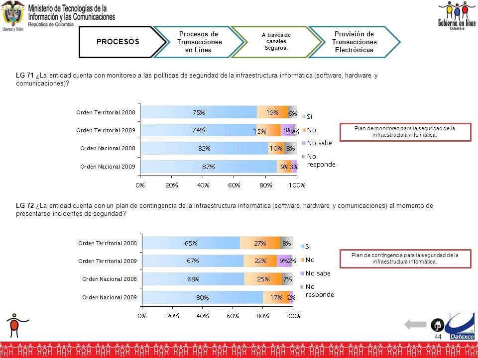 44 PROCESOS Procesos de Transacciones en Línea A través de canales Seguros. Provisión de Transacciones Electrónicas LG 71 ¿La entidad cuenta con monit