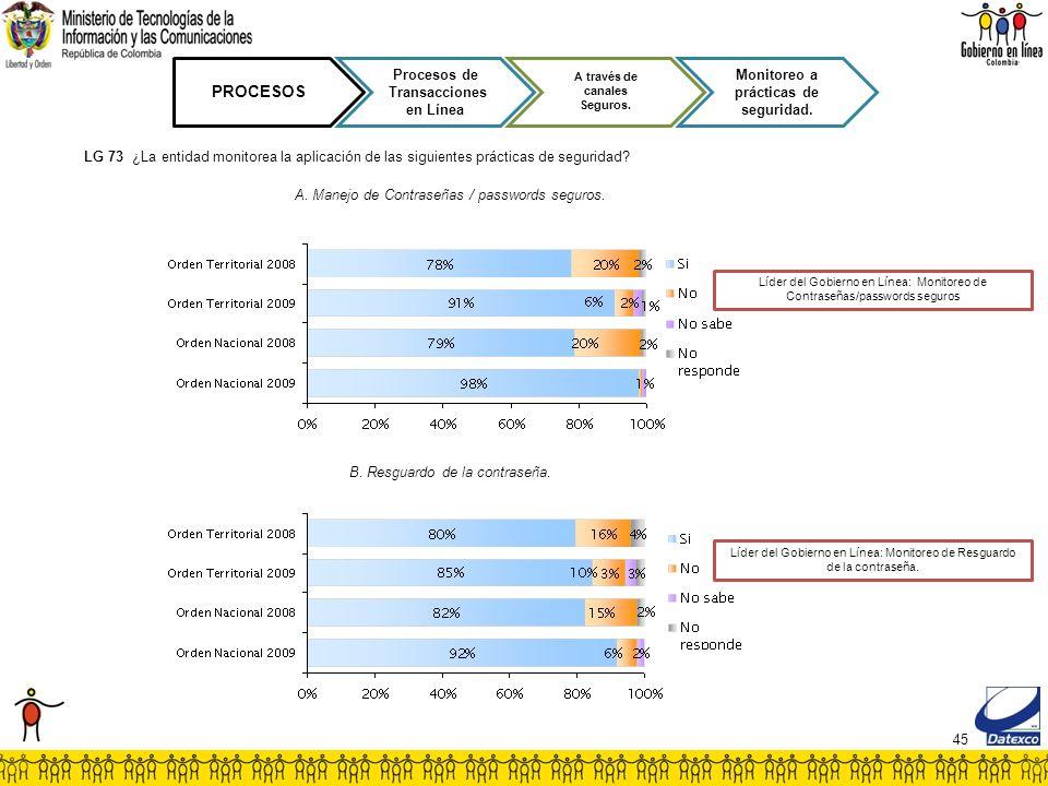 45 PROCESOS Procesos de Transacciones en Línea A través de canales Seguros. Monitoreo a prácticas de seguridad. LG 73 ¿La entidad monitorea la aplicac