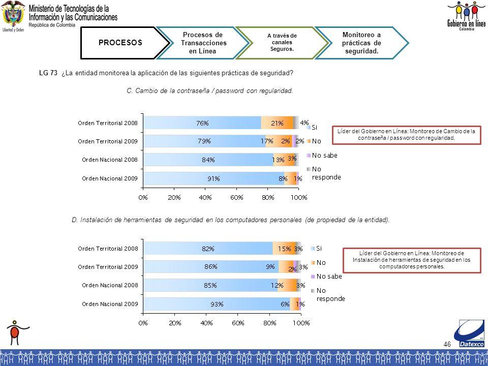 46 PROCESOS Procesos de Transacciones en Línea A través de canales Seguros. Monitoreo a prácticas de seguridad. Líder del Gobierno en Línea: Monitoreo