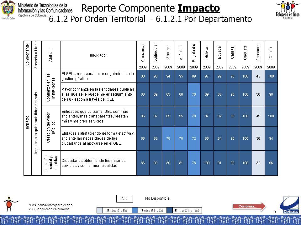5 Reporte Componente Impacto 6.1.2 Por Orden Territorial - 6.1.2.1 Por Departamento No Disponible ND *Los indicadores para el año 2008 no fueron calcu