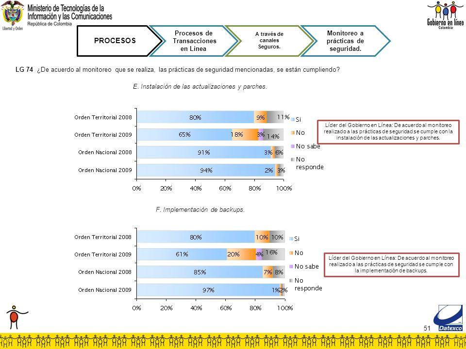 51 PROCESOS Procesos de Transacciones en Línea A través de canales Seguros. Monitoreo a prácticas de seguridad. Líder del Gobierno en Línea: De acuerd