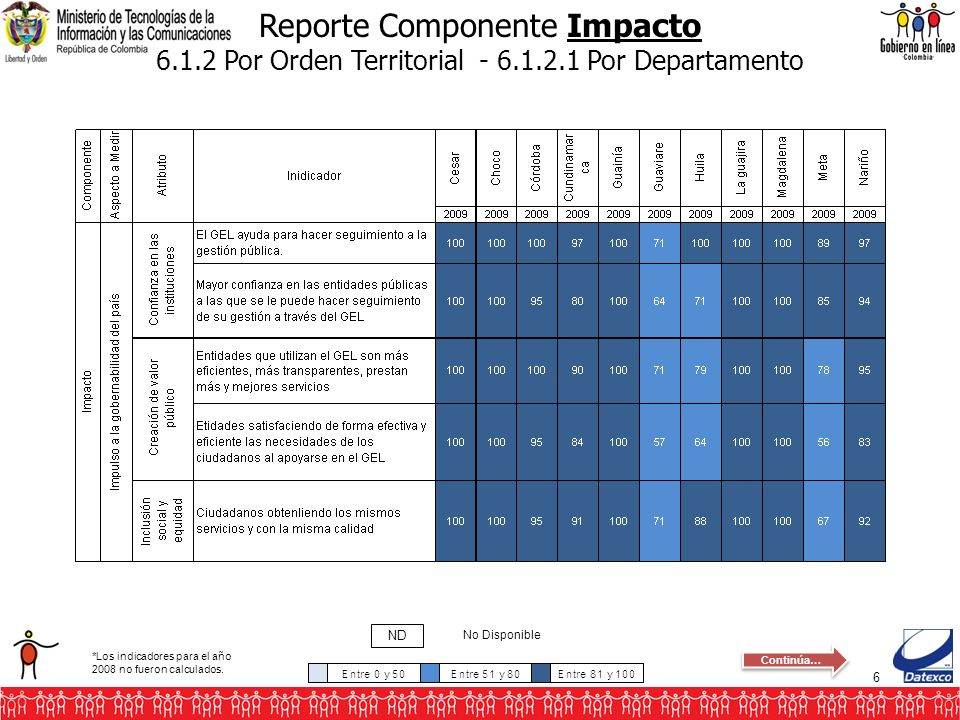 6 Reporte Componente Impacto 6.1.2 Por Orden Territorial - 6.1.2.1 Por Departamento No Disponible ND *Los indicadores para el año 2008 no fueron calcu