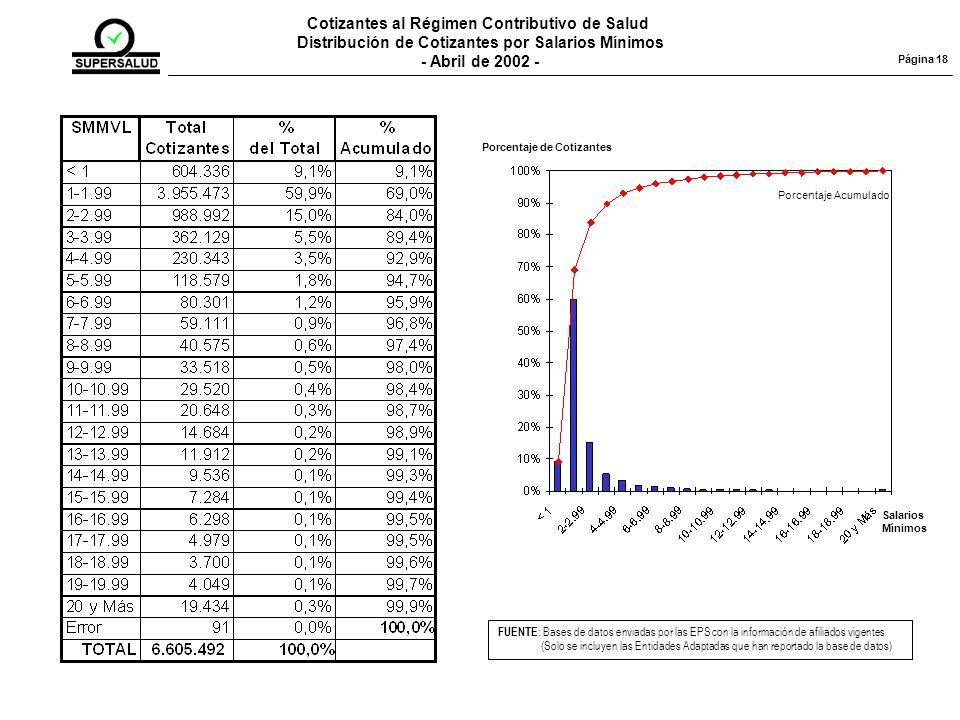 Cotizantes al Régimen Contributivo de Salud Distribución de Cotizantes por Salarios Mínimos - Abril de 2002 - FUENTE : Bases de datos enviadas por las EPS con la información de afiliados vigentes (Solo se incluyen las Entidades Adaptadas que han reportado la base de datos) Página 18 Salarios Mínimos Porcentaje Acumulado Porcentaje de Cotizantes