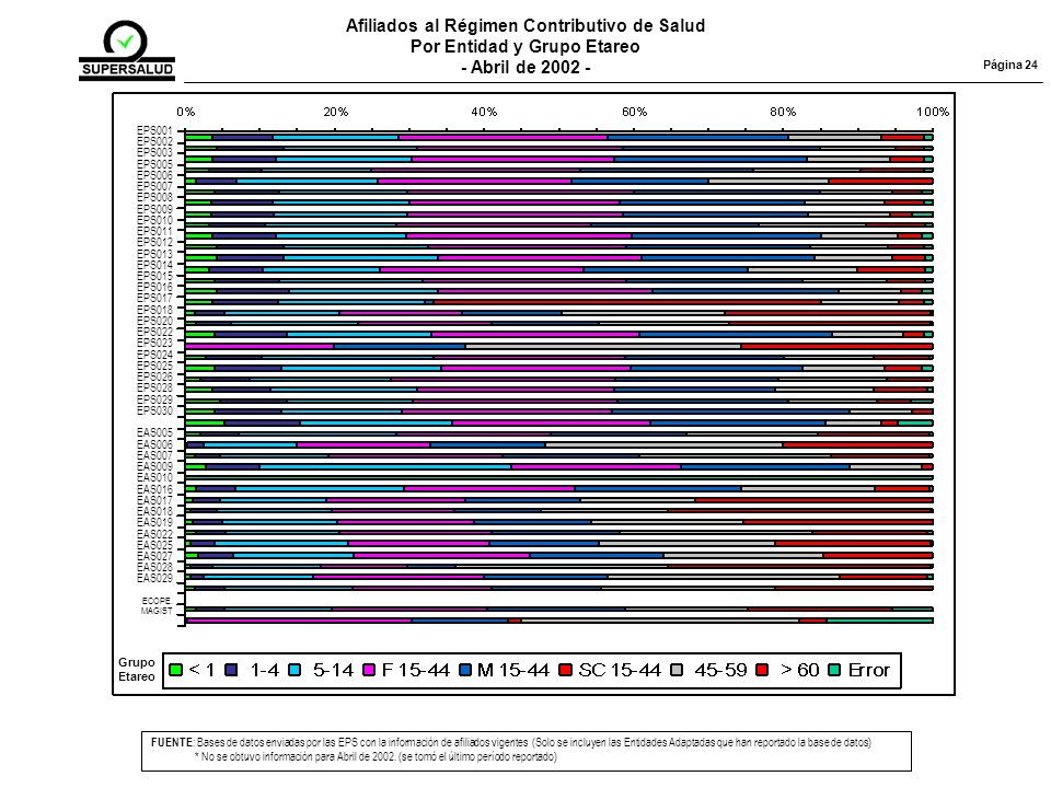 Afiliados al Régimen Contributivo de Salud Por Entidad y Grupo Etareo - Abril de 2002 - FUENTE : Bases de datos enviadas por las EPS con la información de afiliados vigentes (Solo se incluyen las Entidades Adaptadas que han reportado la base de datos) * No se obtuvo información para Abril de 2002.