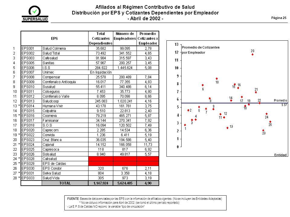 Afiliados al Régimen Contributivo de Salud Distribución por EPS y Cotizantes Dependientes por Empleador - Abril de 2002 - FUENTE : Bases de datos enviadas por las EPS con la información de afiliados vigentes.