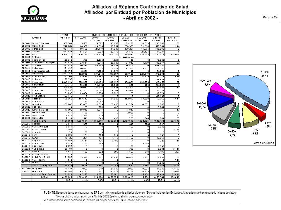 Afiliados al Régimen Contributivo de Salud Afiliados por Entidad por Población de Municipios - Abril de 2002 - FUENTE : Bases de datos enviadas por las EPS con la información de afiliados vigentes (Solo se incluyen las Entidades Adaptadas que han reportado la base de datos) * No se obtuvo información para Abril de 2002.