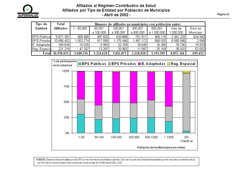Afiliados al Régimen Contributivo de Salud Afiliados por Tipo de Entidad por Población de Municipios - Abril de 2002 - FUENTE : Bases de datos enviadas por las EPS con la información de afiliados vigentes (Solo se incluyen las Entidades Adaptadas que han reportado la base de datos) - La información sobre población se toma de las proyecciones del DANE para el año 2.002 Página 32 Población de los Municipios (en miles) % de participación en la cobertura