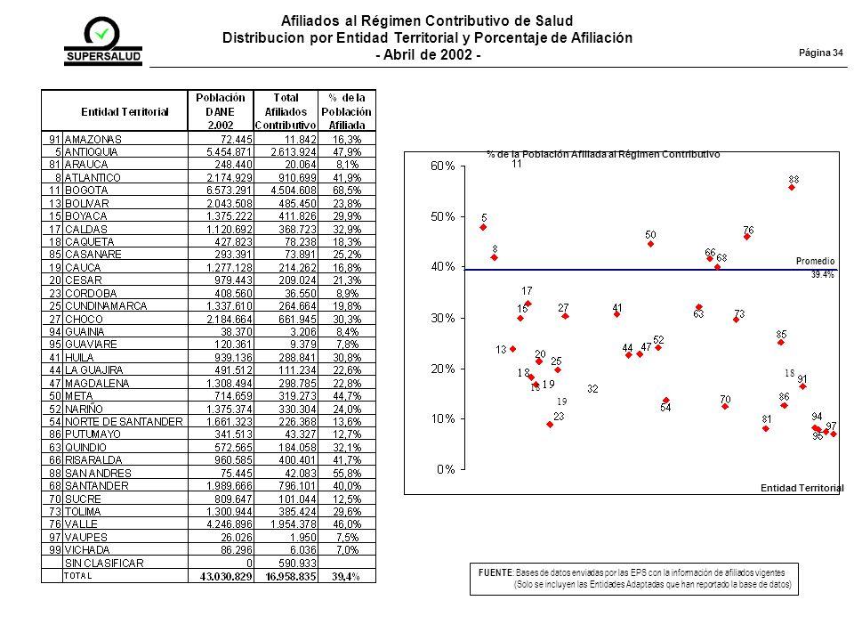 Afiliados al Régimen Contributivo de Salud Distribucion por Entidad Territorial y Porcentaje de Afiliación - Abril de 2002 - FUENTE : Bases de datos enviadas por las EPS con la información de afiliados vigentes (Solo se incluyen las Entidades Adaptadas que han reportado la base de datos) Página 34 Entidad Territorial % de la Población Afiliada al Régimen Contributivo Promedio 39.4% 18 19 18