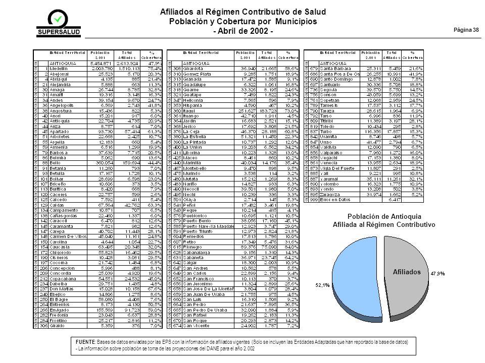 Afiliados al Régimen Contributivo de Salud Población y Cobertura por Municipios - Abril de 2002 - FUENTE : Bases de datos enviadas por las EPS con la información de afiliados vigentes (Solo se incluyen las Entidades Adaptadas que han reportado la base de datos) - La información sobre población se toma de las proyecciones del DANE para el año 2.002 Página 38 Población de Antioquia Afiliada al Régimen Contributivo Afiliados